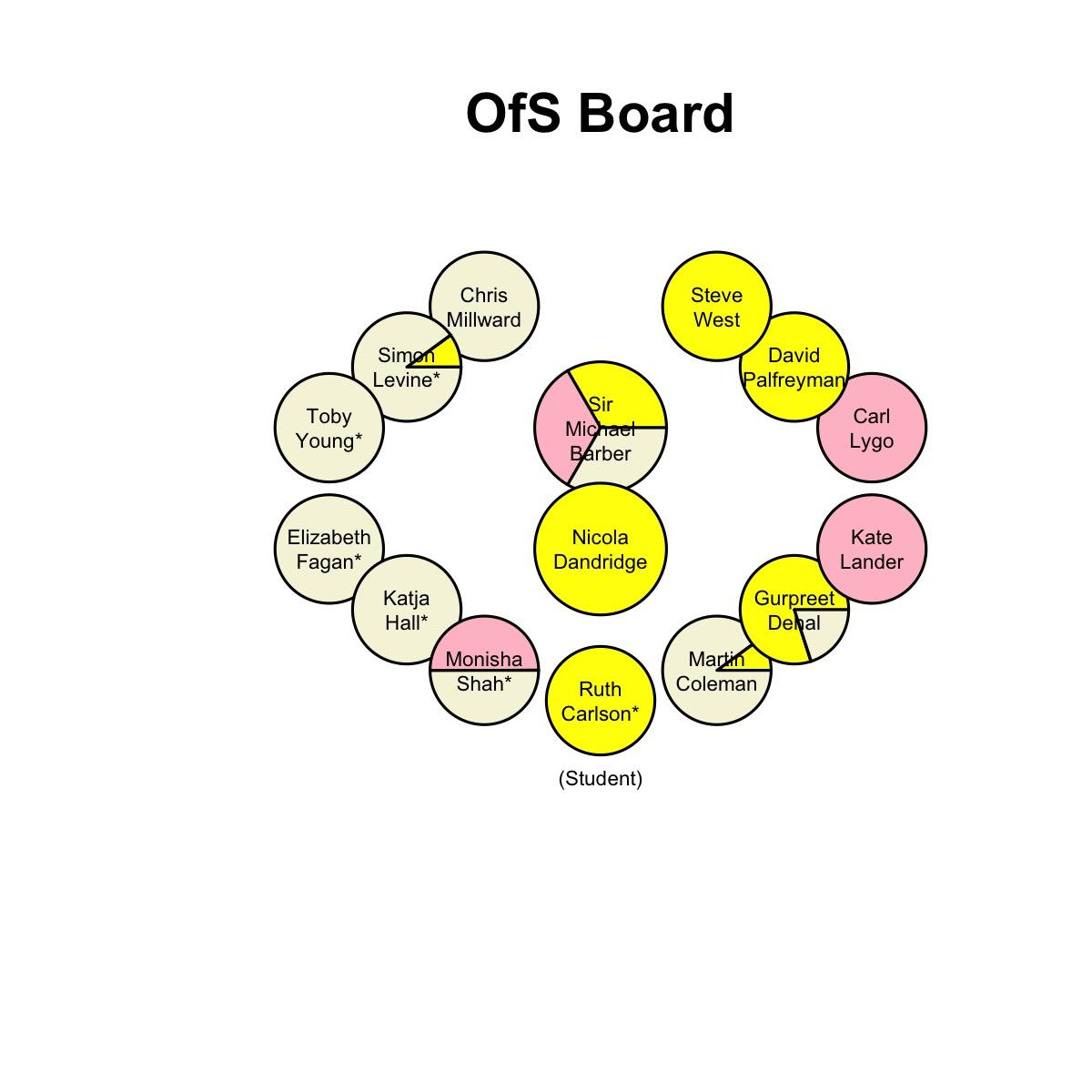 OfS Board members